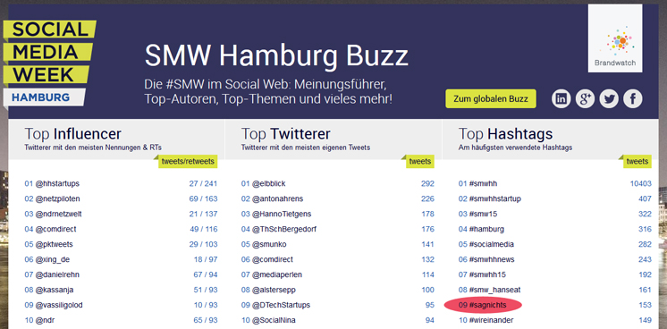 Brandwatch: SMW Hamburg Buzz