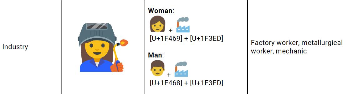 Emoji aus Industrie
